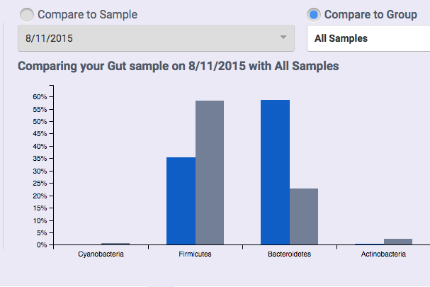 My First uBiome Results – August 2015