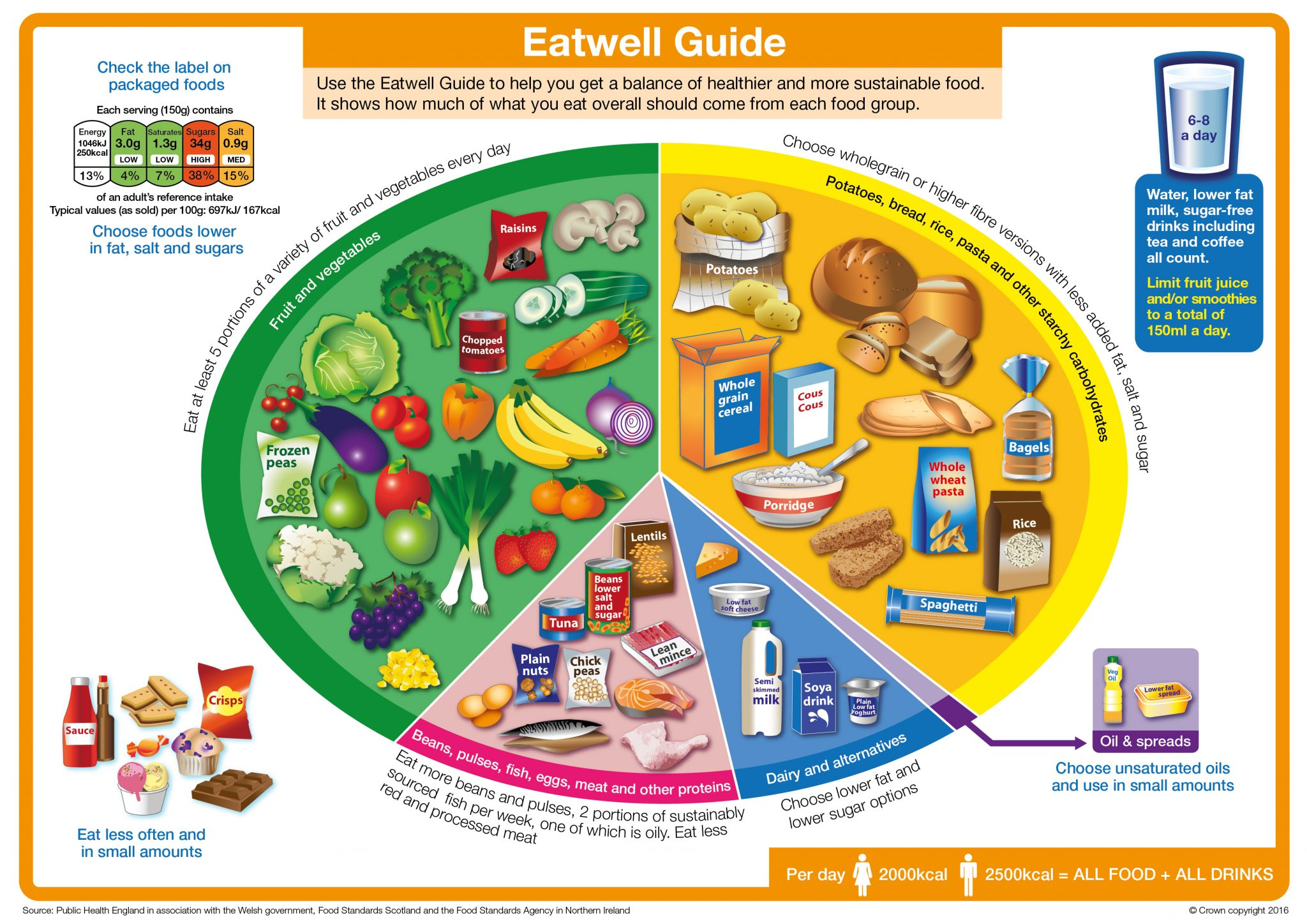 Shocking New 'Eatwell' Guide Heavily Influenced by Processed Food Companies!